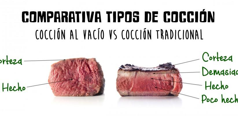 comparativa cocción